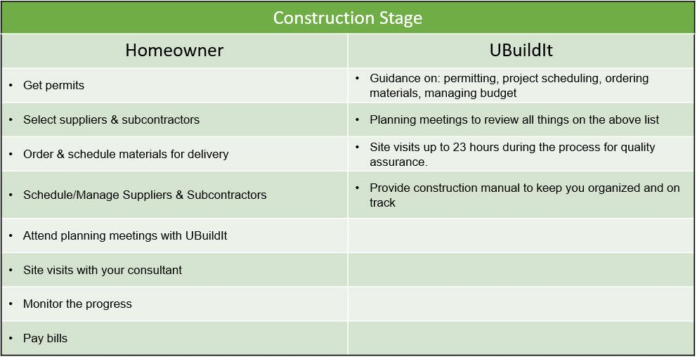 construction stage graph