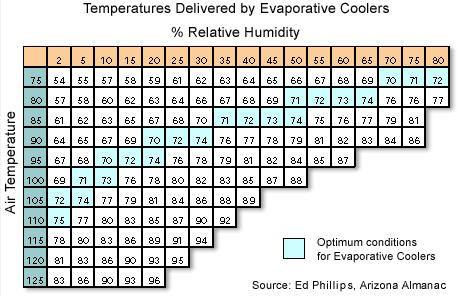 evaporative cooler graph