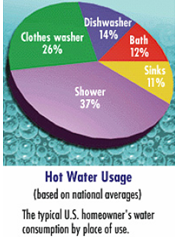 hot water usage pie chart