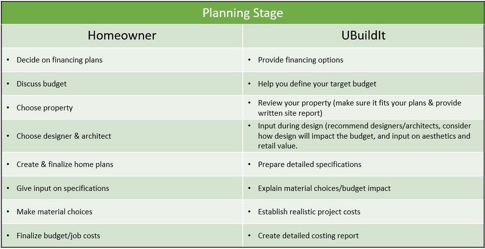 planning stage graph