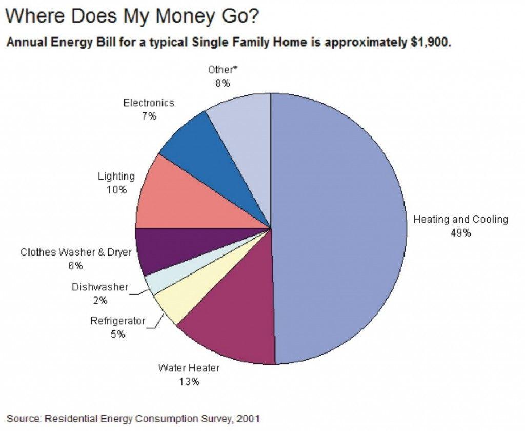 energy bill pie chart